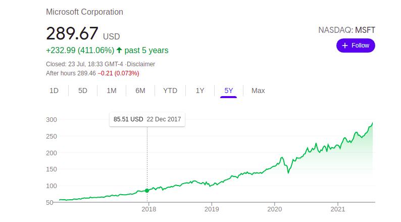 NASDAQ: MSFT