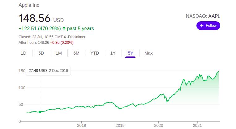 NASDAQ: AAPL